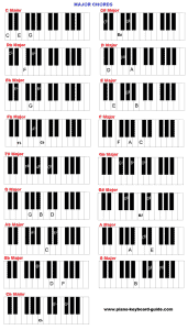 keyboard chords major 585x1024 1